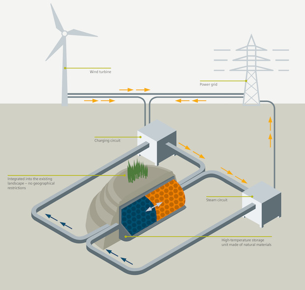 Siemens FES wind power storage diagram