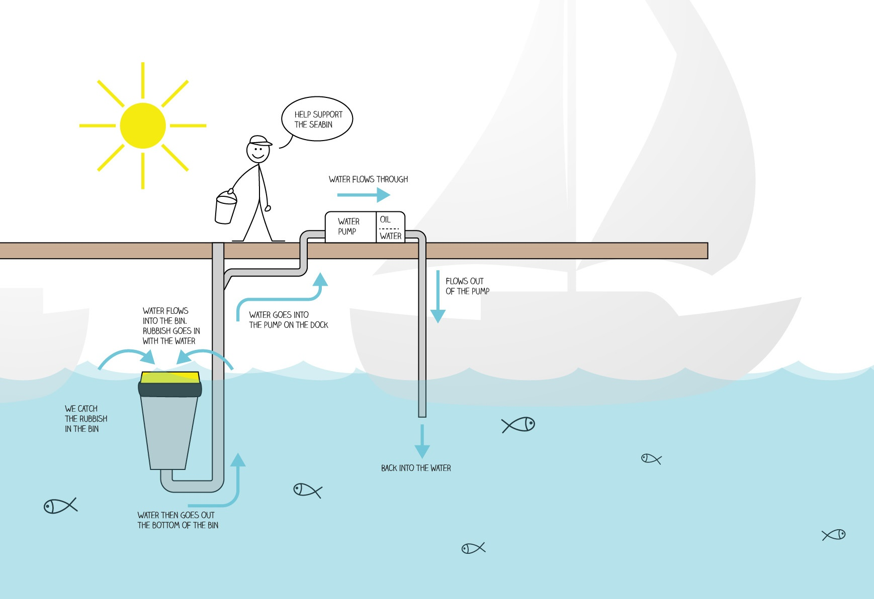 cleantech waterborne plastics removal