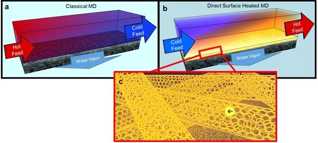 fracking wastewater mitigation nanotubes membranes